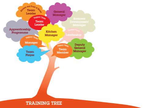 Training Tree